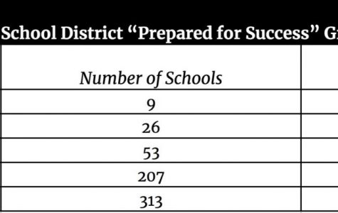 "This table shows how the 608 public school districts in Ohio scored in the ""Prepared for Success"" category."