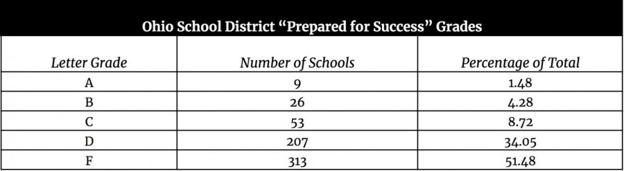 """This table shows how the 608 public school districts in Ohio scored in the """"Prepared for Success"""" category."""
