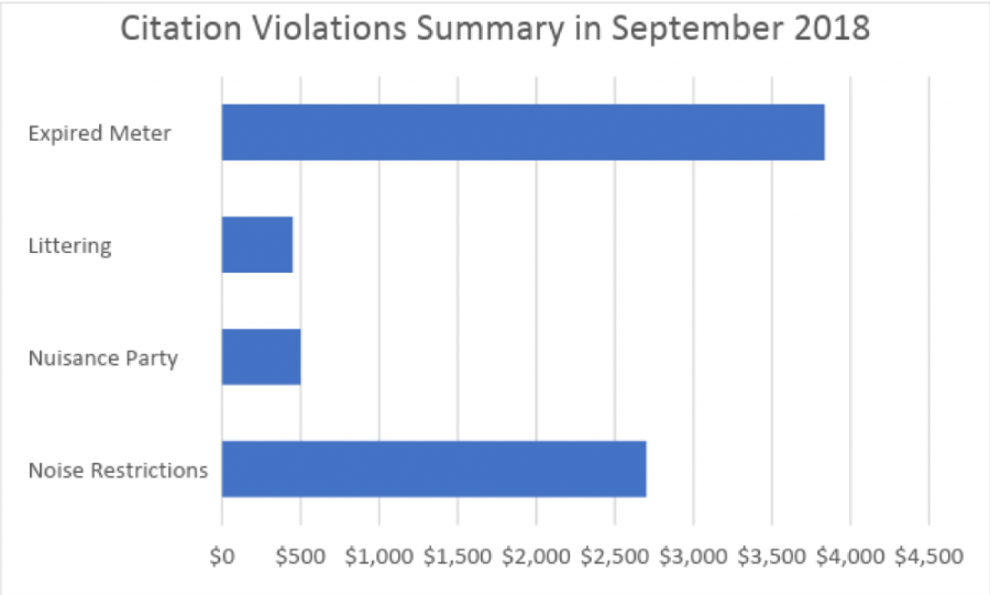 In+September+2018%2C+%5C%2416%2C000+worth+of+fines+were+assessed%2C+according+to+the+Oxford+Citations+Violations+Summary.+The+most+fines+were+from+expired+meters%2C+with+%5C%243%2C835+issued%2C+and+from+noise+restrictions%2C+with+%5C%242%2C700+issued.
