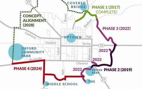 TRAILS map: the 12-mile loop of Oxford for the Oxford Area Trail System. Funding has not been approved for the concept alignment portion or the red portion between Talawanda High School and Talawanda Middle School.<em> Map provided by Jessica Greene, executive director of Enjoy Oxford</em>