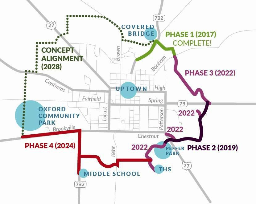 TRAILS map: the 12-mile loop of Oxford for the Oxford Area Trail System. Funding has not been approved for the concept alignment portion or the red portion between Talawanda High School and Talawanda Middle School. Map provided by Jessica Greene, executive director of Enjoy Oxford