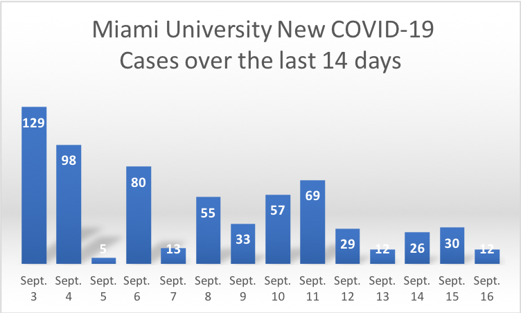 Chart depicts new cases of COVID-19 over a 2-week period