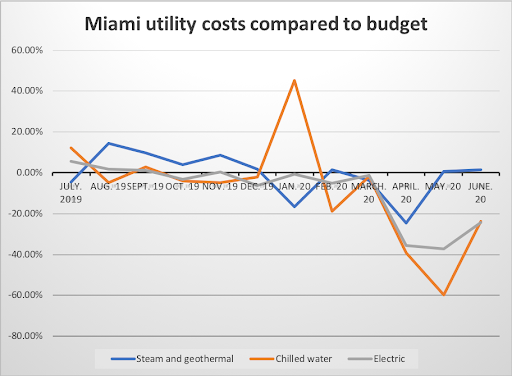 Chart comparing energy consumption against university budget.