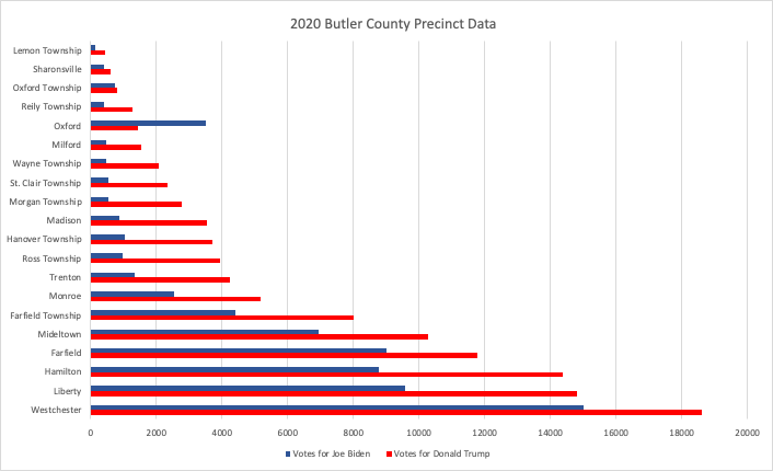 Chart shows breakdown of votes in political divisions of Butler County in the 2020 election.