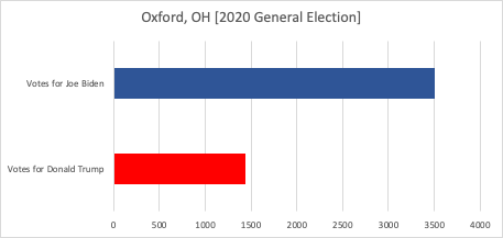 Chart shows comparative number of votes in Oxford for Joe Biden and Donald Trump. There were 1,436 votes for Trump and 3,507 for Biden.