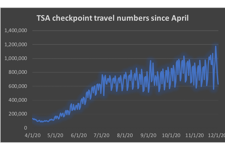 This chart shows the number of people traveling through TSA airport check points since April 1. Chart by Blake Boyd