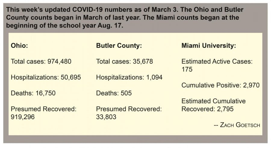 Chart of the updated COVID-19 numbers as of March 3.