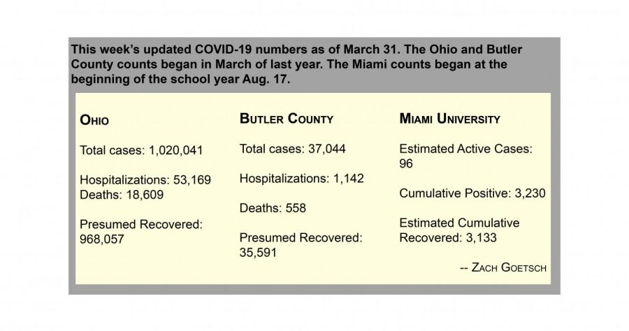 This week's COVID-19 numbers as of March 31.