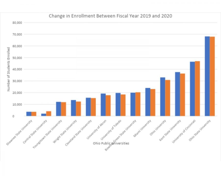 Enrollments at most state universities in Ohio dipped from 2019 to 2020.